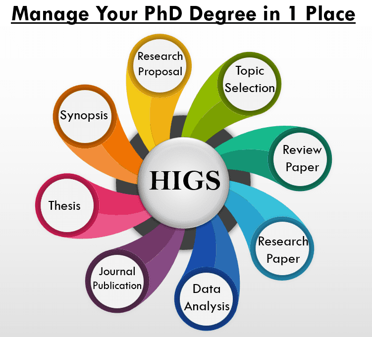 phd consultancy service in india